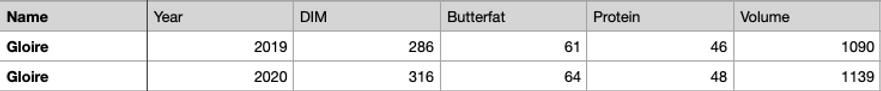 Gloire 2020 milk data.png