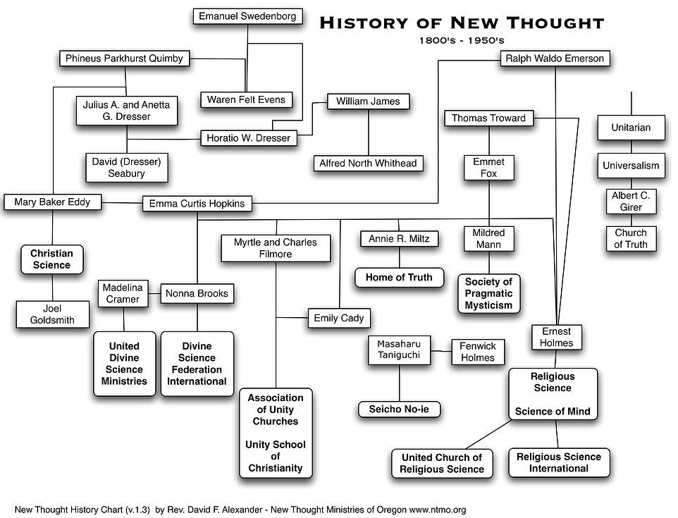 New Thought Lineage.jpg