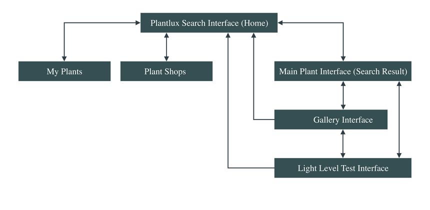 Plant App Interface Mapping