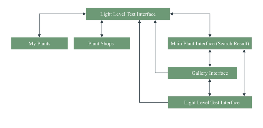 Light Level Interface Mapping