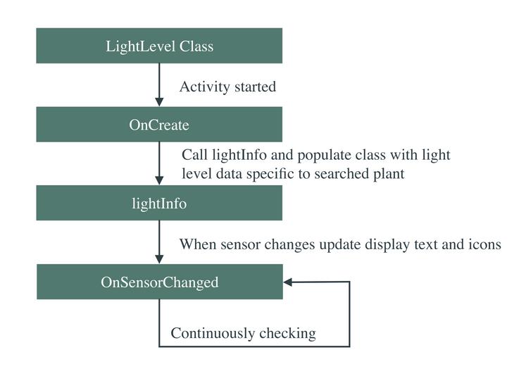 Light Level Class