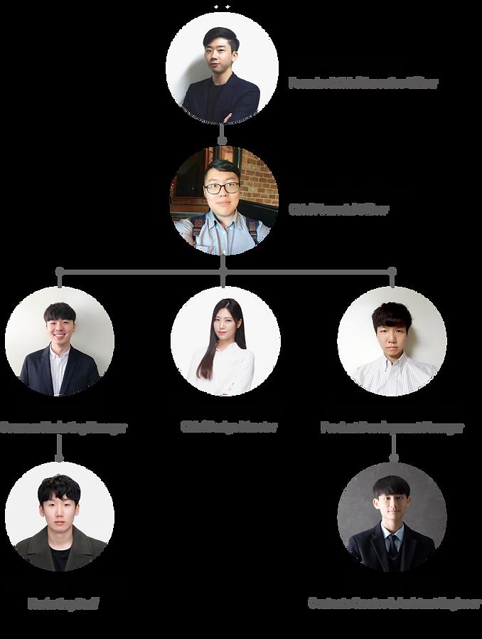 조직도 영문.png