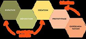Design Thinking à distance avec elycorp., société d'innovation et de créativité