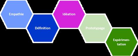 Design Thinking avec la fab.box© chez inno.centre