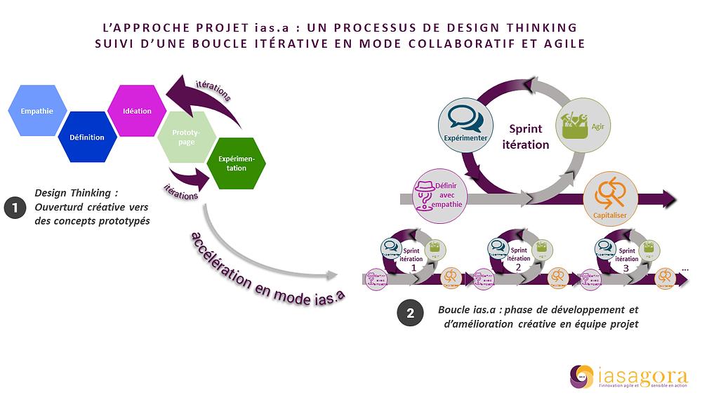 Stéphane Ely, Créativité, agilité et la pensée design : l'exemple du luxe