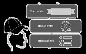 Rôles agiles à distance avec elycorp., conseil en innovation et créativité