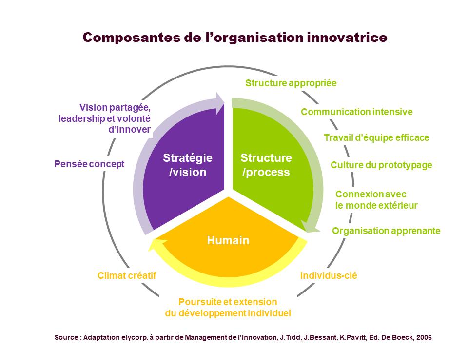 Synthèse des composantes de l'organisation innovatrice