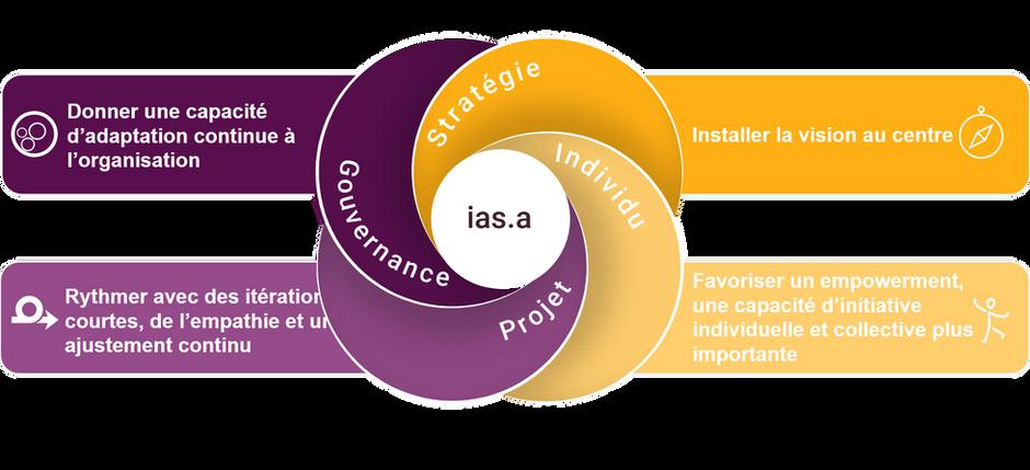 ias.a© method at inno.centre