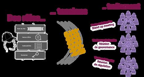 en gouvernance agile, chaque individu énergise plusieures rôles qui décrivent l'ensemble de ses activités.