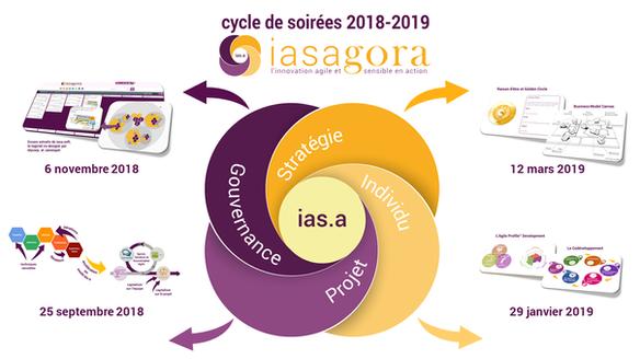 Cycle de soirées iasagora chez inno.centre