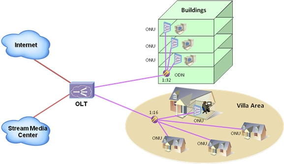 ONT-1GEX 1GE GPON ONT5