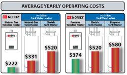 Noritz Operating Costs