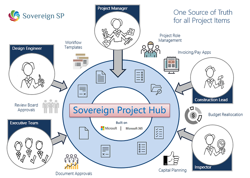 Sovereign SP - Project Hub solution for City Utilities