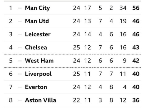 7 Points from Top 4