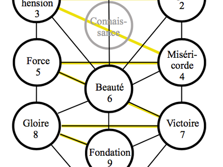 L'arbre des Séphiroth partie 1