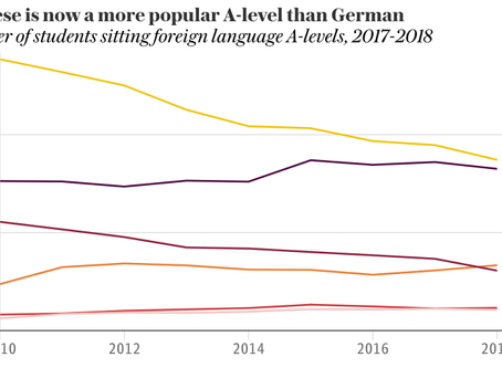Results days 2018: German A-levels show another dramatic decline compared to the previous year, whil