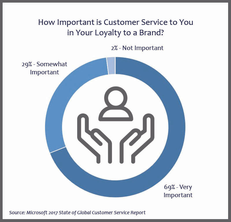 Graph showing importance of customer service in brand loyalty (69% very important, 29% somewhat important, 2% not important)