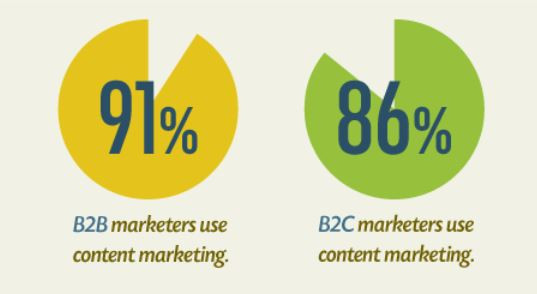B2B and B2C content marketing statistics
