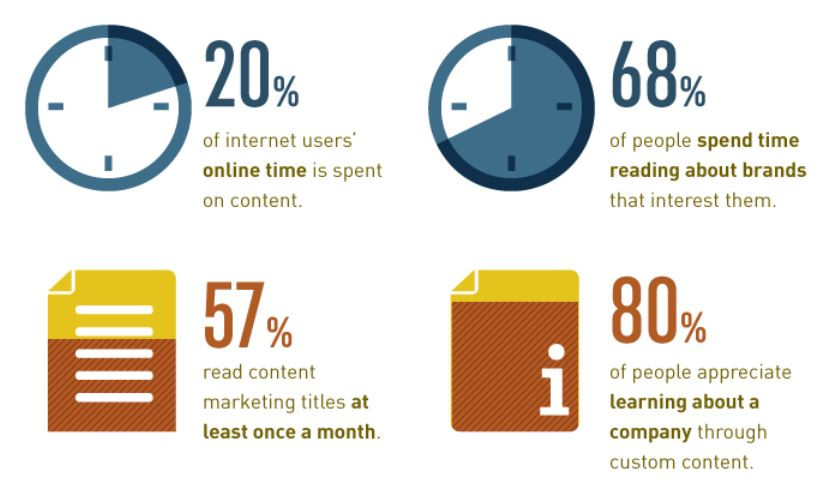 Statistics about content marketing