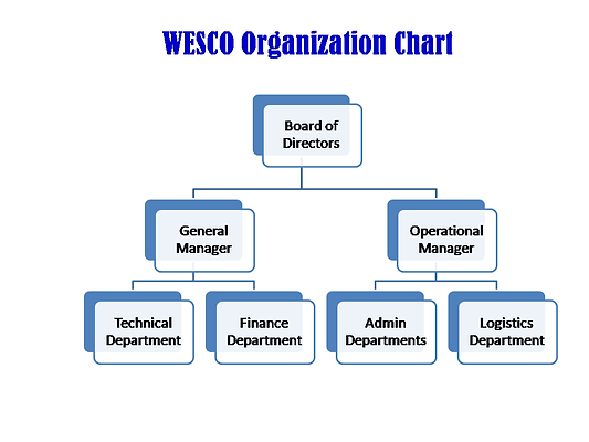 Wesco Org Chart.png