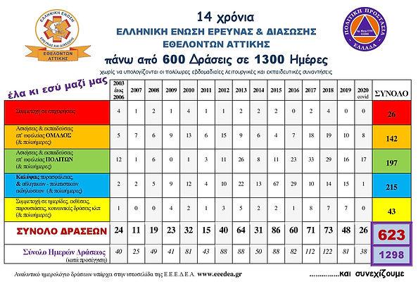 ΠΙΝΑΚΑΣ  ΣΥΝΟΛΙΚΩΝ ΔΡΑΣΕΩΝ έως & 2020-pa