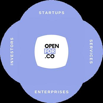 Ecosystem 4 Circle Venn Diagram Openfor.