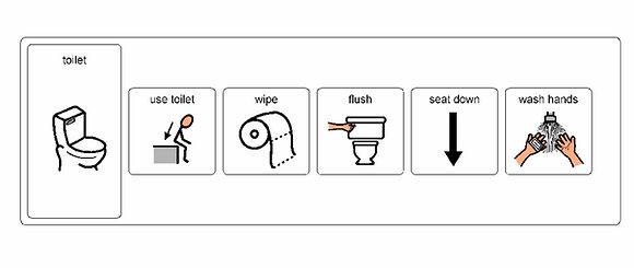 Toileting Visual