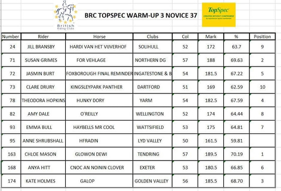 BRC Topspec Dressage to Music Championships at Bury Farm Equestrian Village