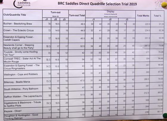 Quadrille Selection Trial Results - Bury Farm Questrian