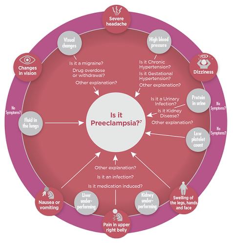 Preeclampsia Symptom Chart.png