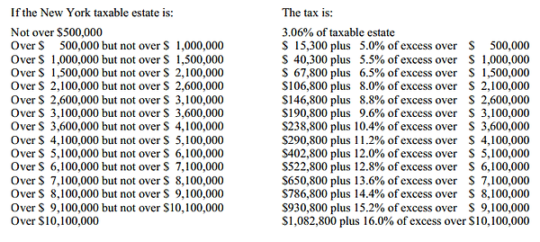 New York State Estate Tax Rates
