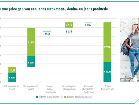 Jeans should cost 33 euros more