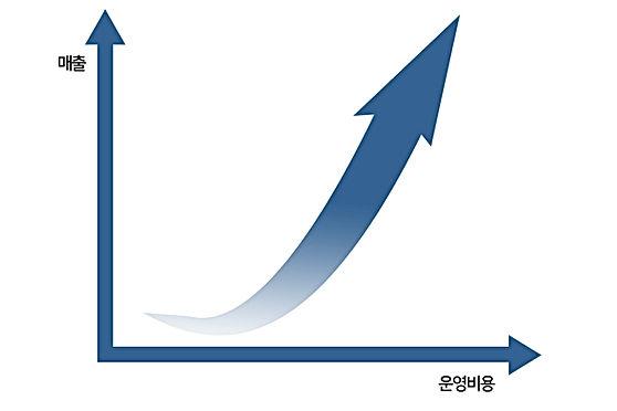 매출대비운영비용_1.jpg