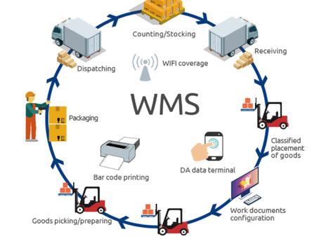 WMS물류시스템의 구축