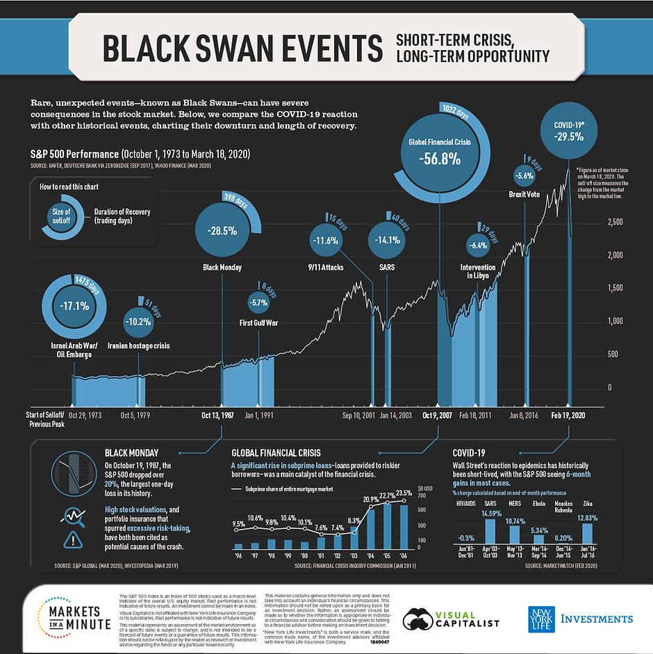 Black Swan Events