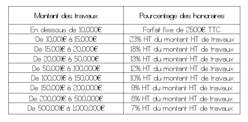 Honoraires au pourcentage