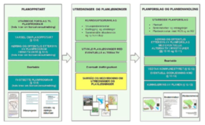 Planprosess forklaring
