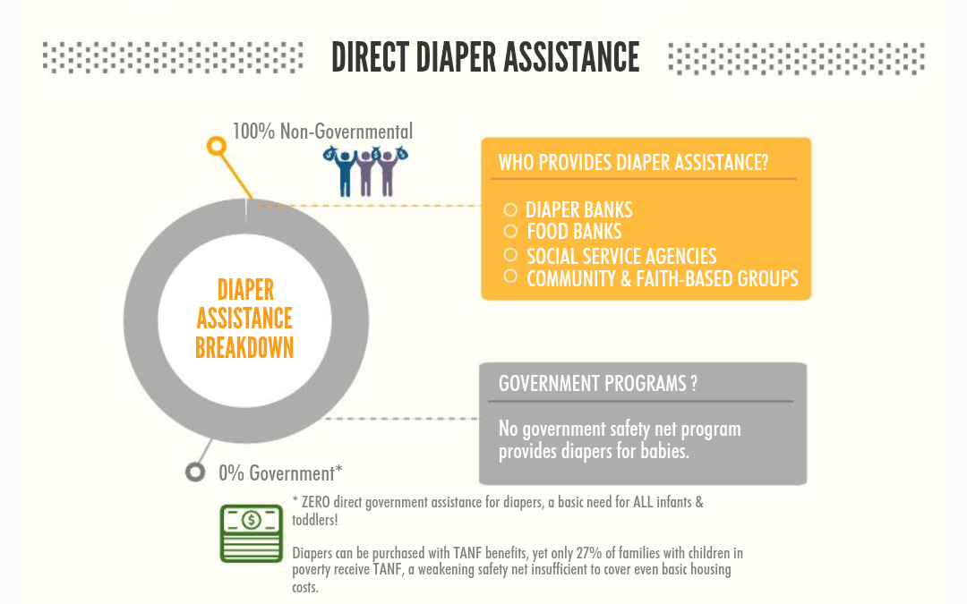 Direct Diaper Assistance