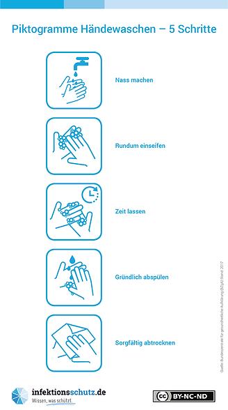 hygienische Händewaschen
