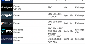 Retail Crypto Derivatives are Great, but…