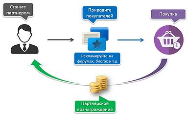 partnerka-v-internete.png