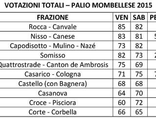 XXXIII Palio Mombellese: i risultati
