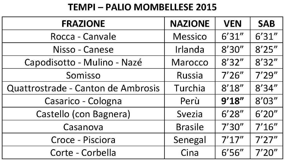 Tempi Palio 2015.jpg