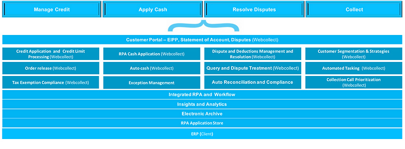 Invoice to Cash Solutions Stack