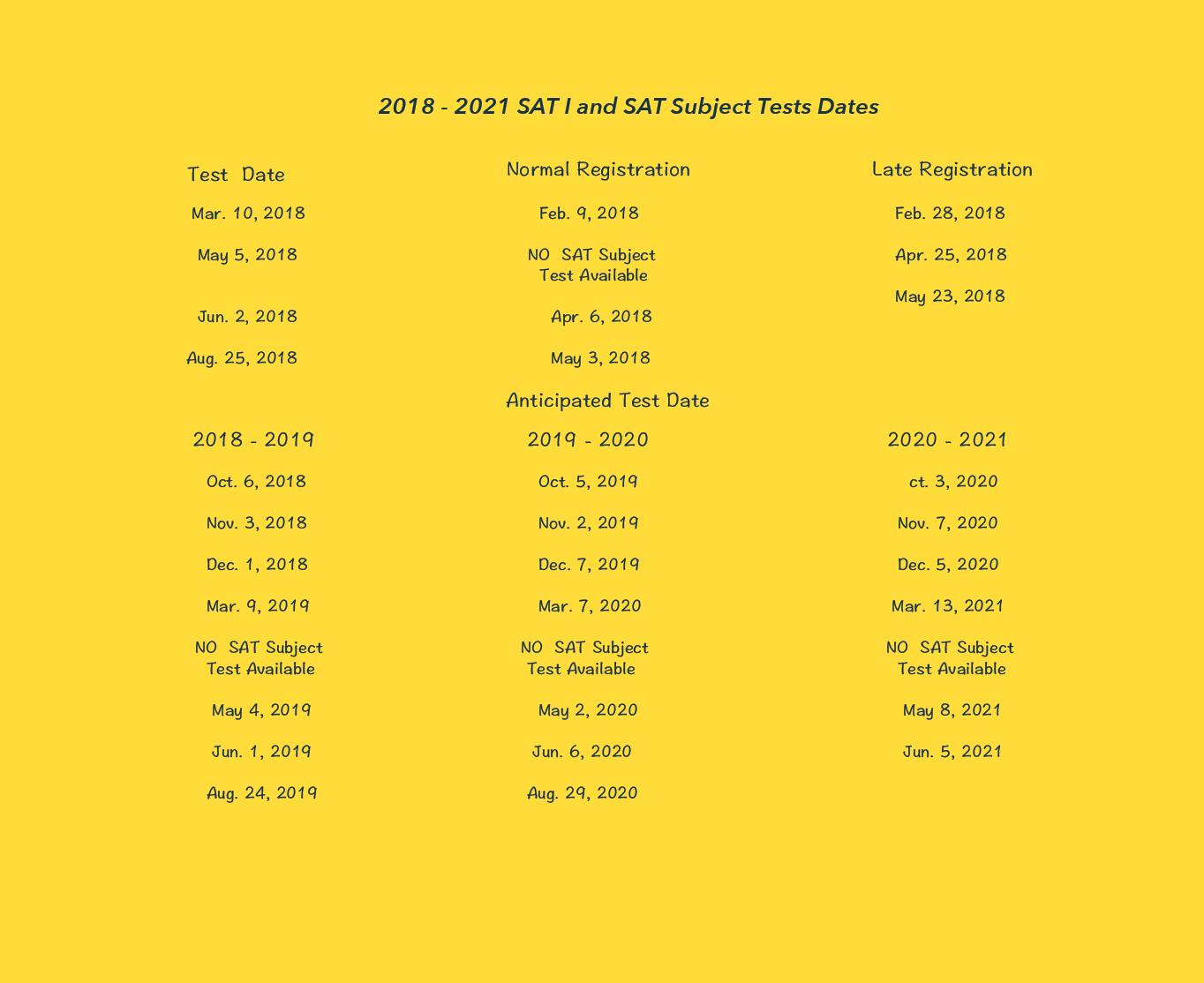 SAT Ⅰ Ⅱ Test Date