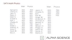SAT Ⅱ Math/Science score