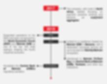 MIZA Timeline.png