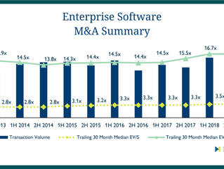 M&A Deals For Enterprise Software Reach A Record-Breaking $182bn In 2018