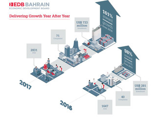 Bahrain attracts $733m new investments in 2017