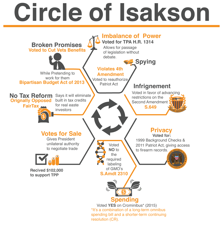 Custom Infograph